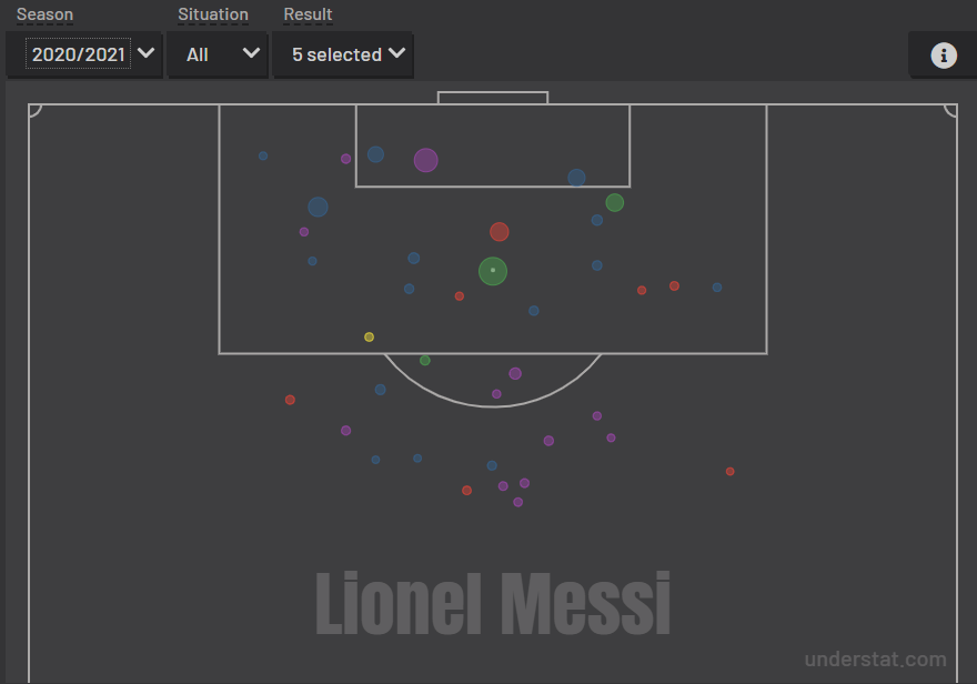 XG Messi oportunidades